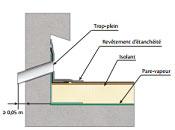 Controle technique toiture